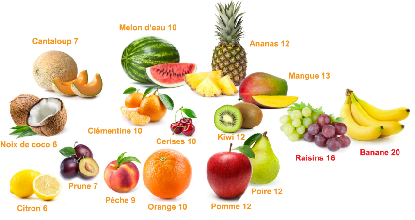 Guide des fruits
