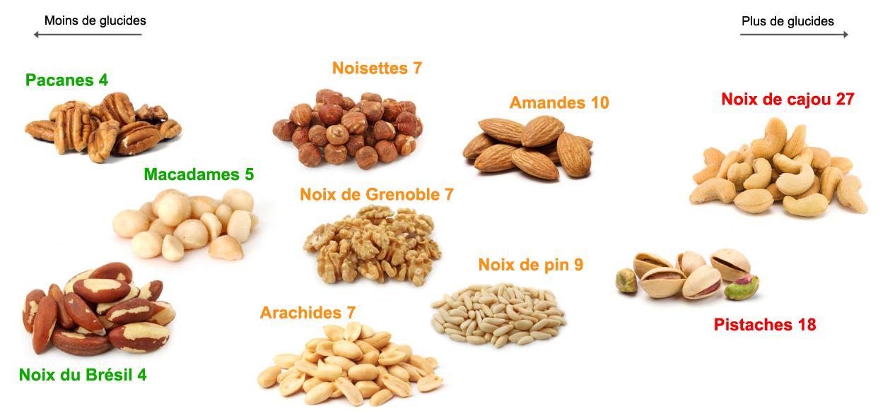 Guide des noix