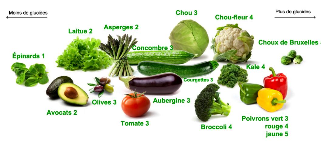 Guide des légumes frais